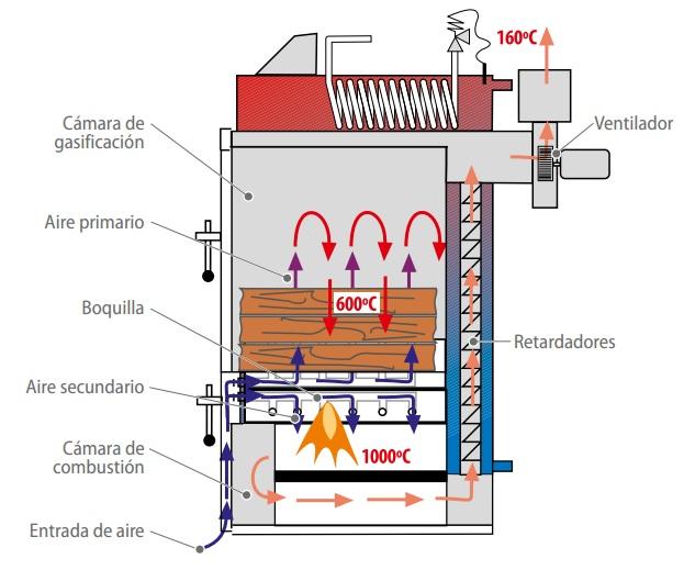Proceso de gasificación de la Caldera Lignum de Domusa
