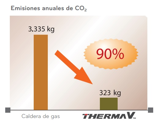 Emisiones co2 Therma V LG