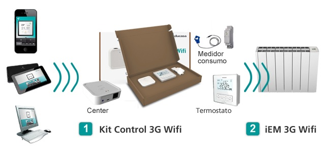 Kit control iEM 3G Wifi Ducasa