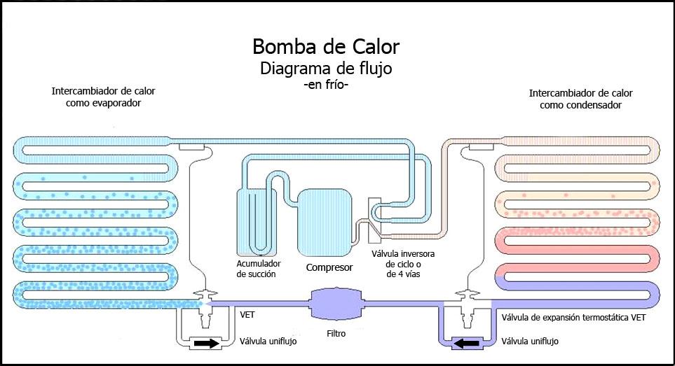 Diagrama Bomba de Calor