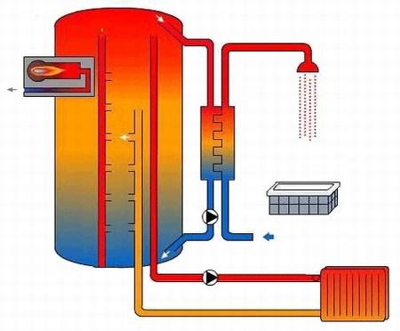 caldera-gas-funcionamiento