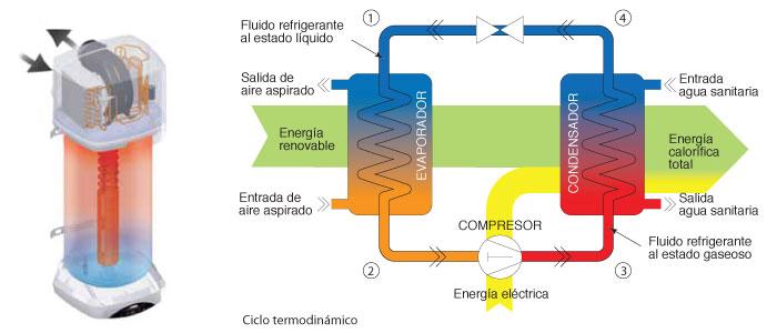 Ahorrar en la factura del gas con aerotermia - Bomba de calor consumo ...