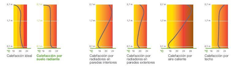 comparativa confort calefaccion