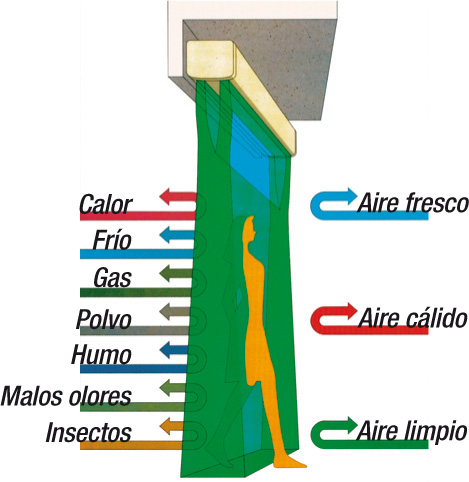funcionamiento cortinas aire
