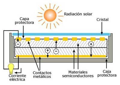 funcionamiento panelsolar fotovoltaica