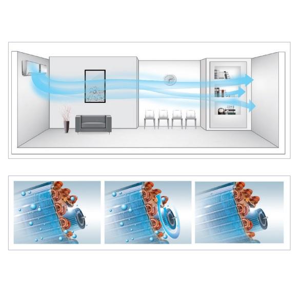 Aire Acondicionado Multi Split HIYASU ASE Ui-HN - Funciones