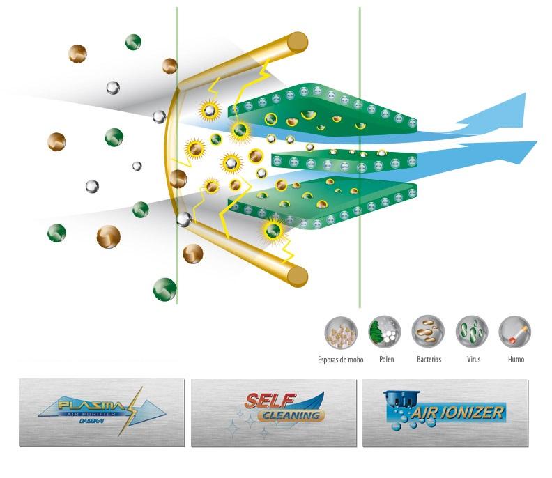 Aire Acondicionado Split Toshiba Unidad Interior DAISEIKAI CLASSIC - Filtrado