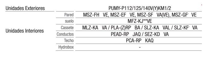 Venta Branch Box Mitsubishi PAC-MK31BC para interiores