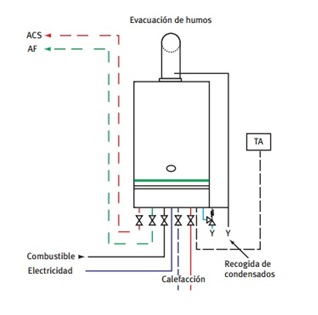 Como calcular el precio de una instalaci n de caldera for Normativa salida de humos calderas