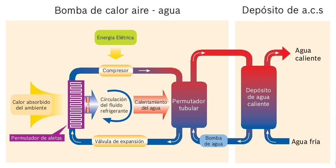 Bomba de calor aire agua junkers supraeco w os 3 8 kw - Bomba de calor aire agua precio ...