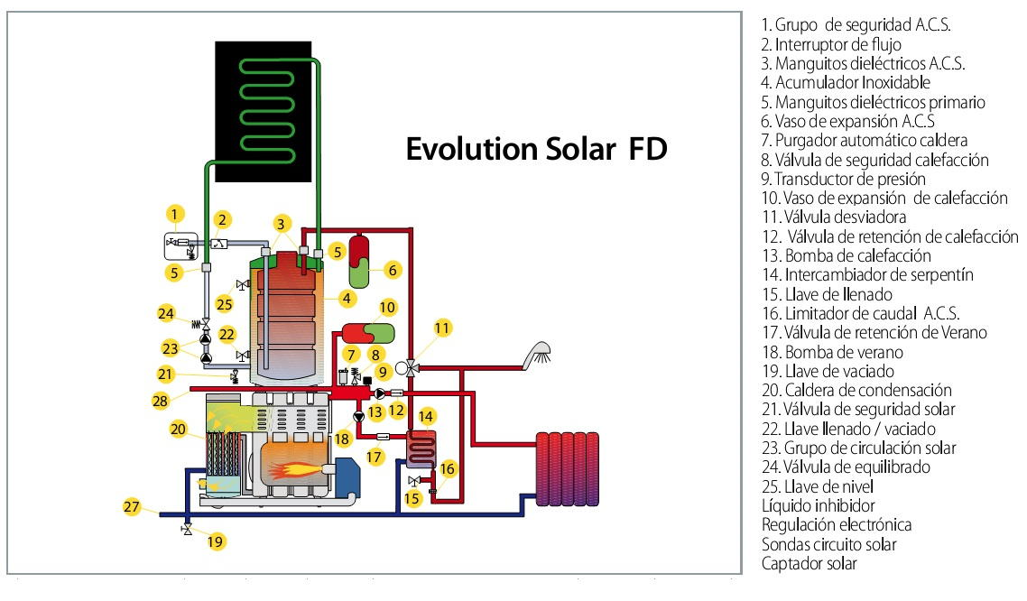 Caldera solar h brida de condensaci n domusa evolution - Suelo radiante aerotermia opiniones ...