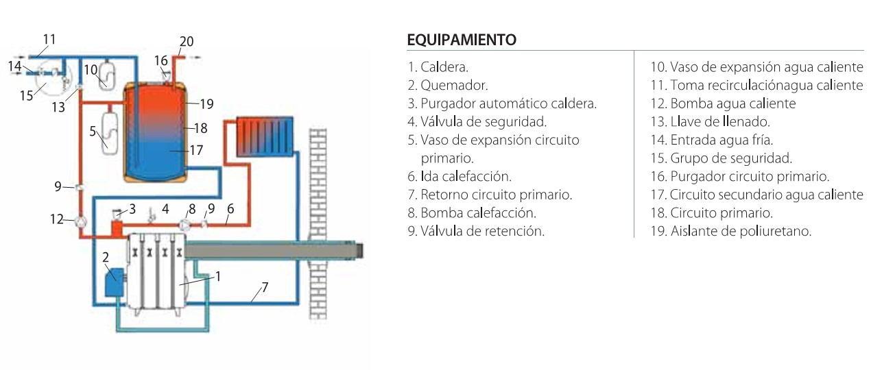 Caldera de pie a gas leo domusa mcf 30 hdx for Calderas de pellets domusa