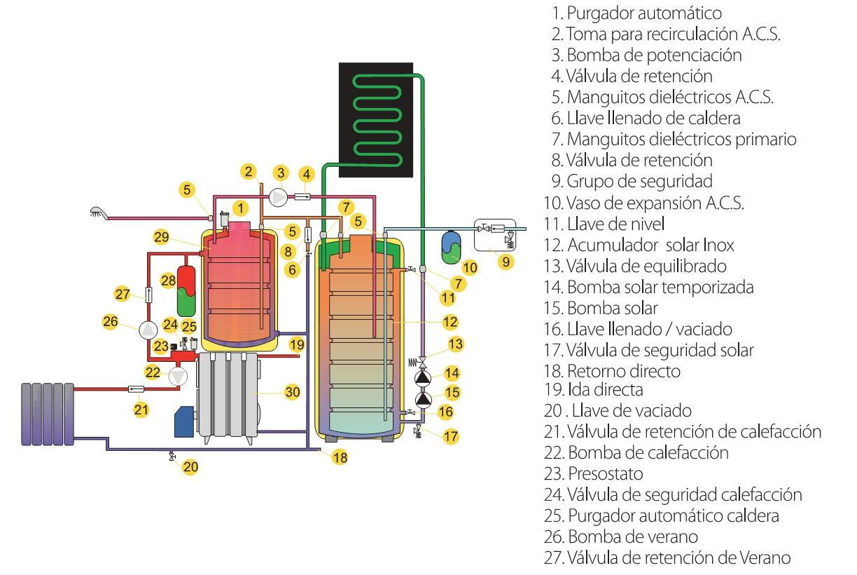 Caldera solar h brida domusa mcf solar 30 hdx 1l - Radiadores de pared electricos ...