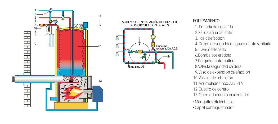 Caldera de pie a gas leo domusa terma 23 h - Chimeneas para calefaccion por agua ...