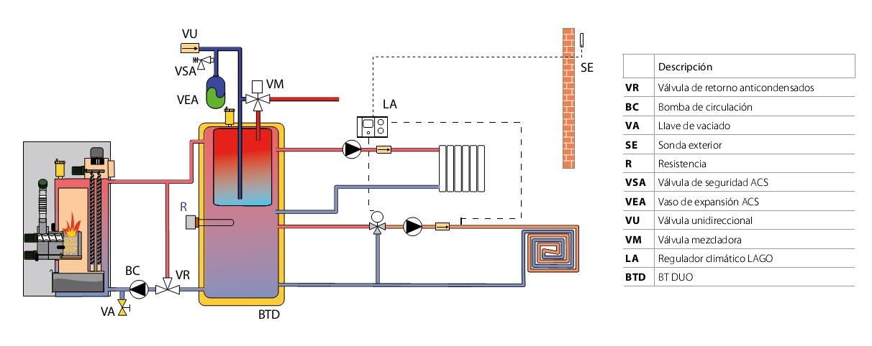 Deposito de inercia calefaccion sistema de aire - Calefaccion pellets opiniones ...