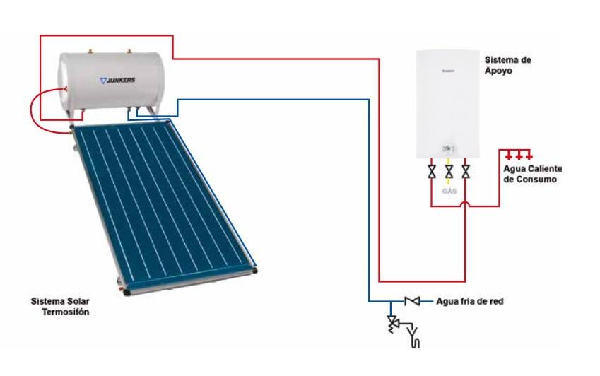 Placas solares junkers 300 litros