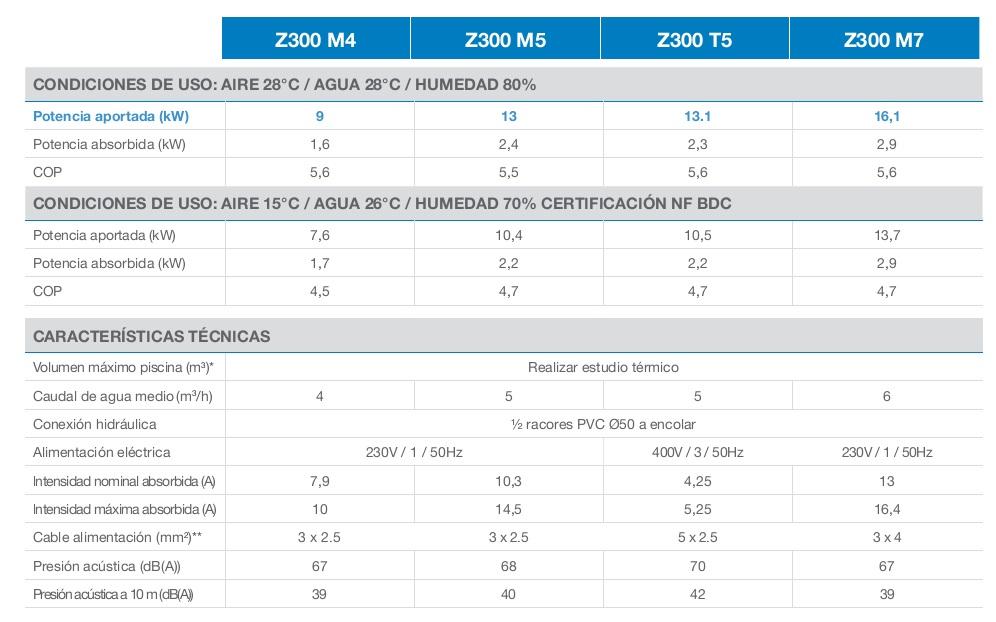 Bomba de calor para piscinas zodiac z300 m4 - Bombas de calor piscinas ...
