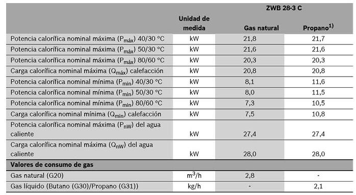 Precios calderas junkers good calderas junkers barcelona - Calderas estancas precios ...