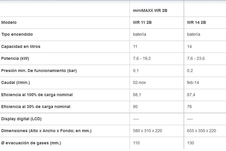 Calentador junkers minimaxx wr 11 2kb - Calentador junkers 11 litros ...