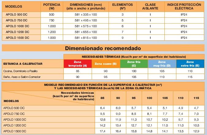 Emisor t rmico cointra apolo 1200 dc - Consumo emisor termico ...