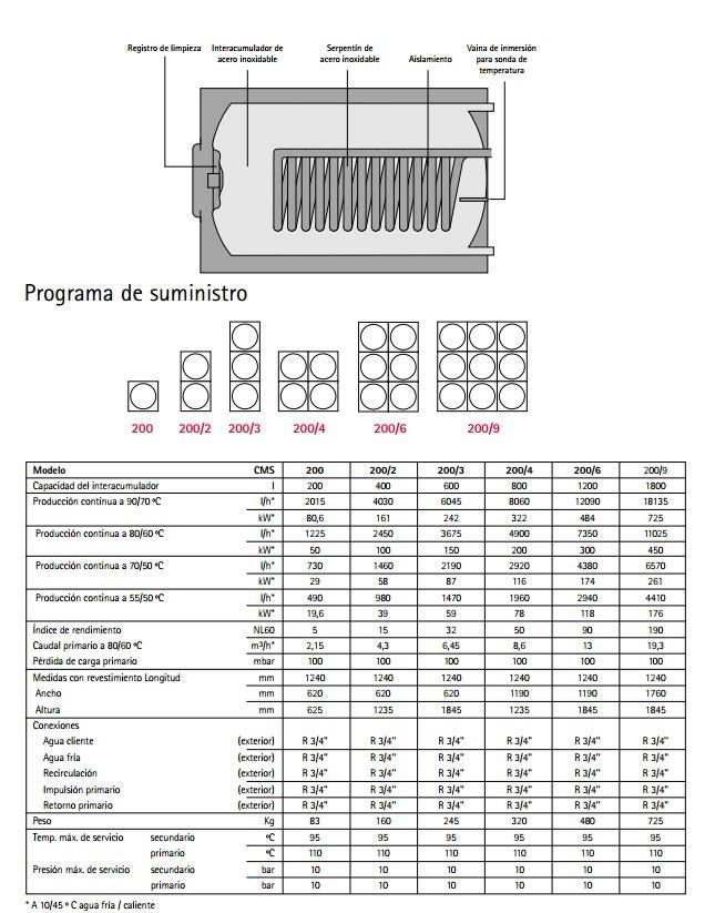 Interacumulador de acs wolf cms ce 200 for Servicio tecnico grohe