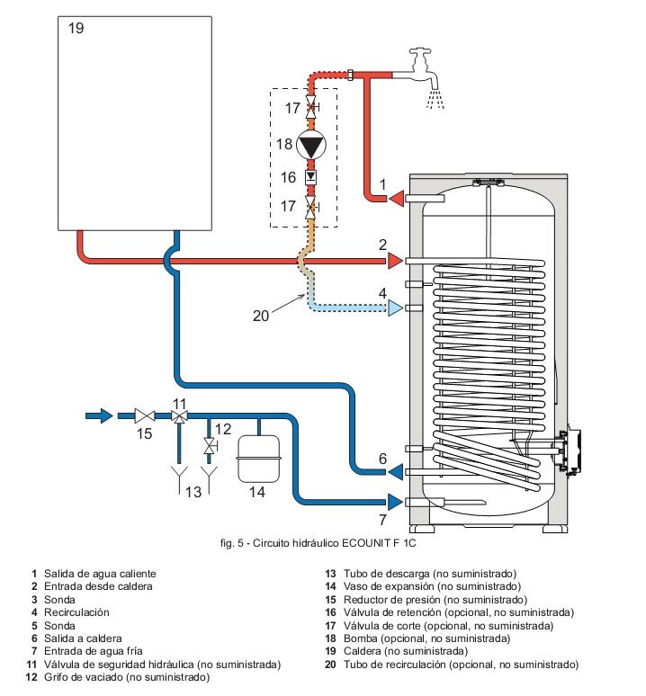 Interacumulador para acs cointra ecounit f 150 1c - Aerotermia opiniones ...