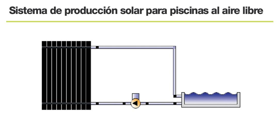 Panel solar pl stico para piscinas termicol termipool 1000 for Sistema ultravioleta para piscinas