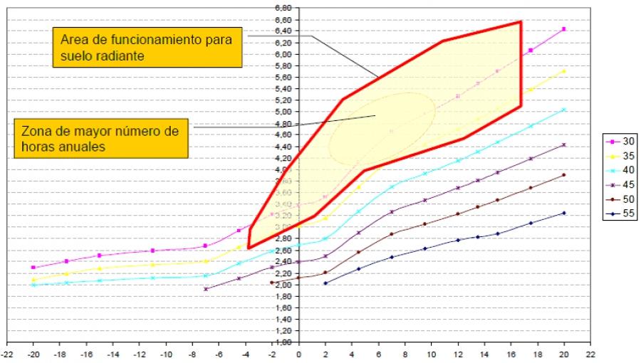 Cambiar Caldera de Gasoil por Aerotermia o Bomba de Calor