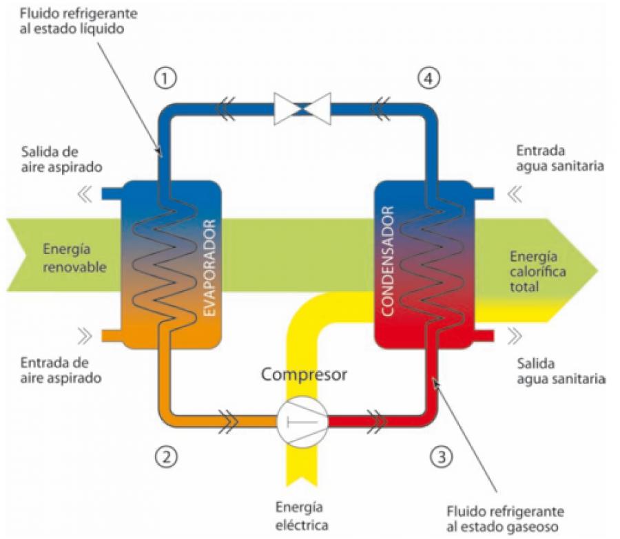Diferencias entre Bomba de Calor Aire-Agua y Aire-Aire