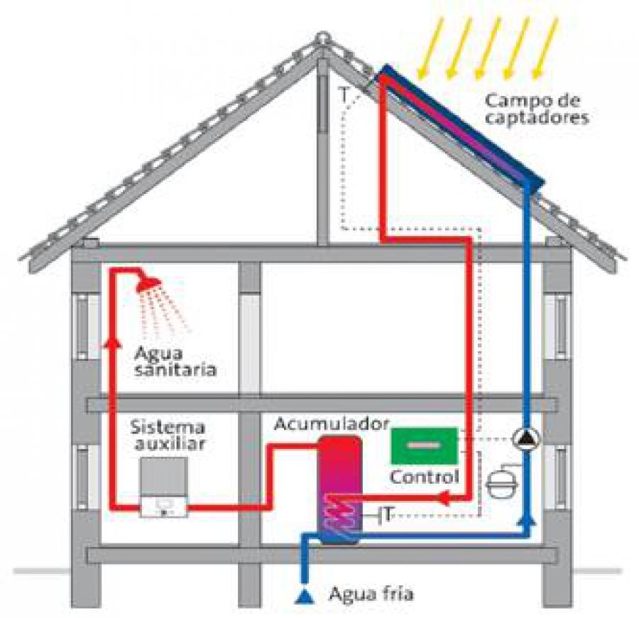 Instalar Placas Solares Térmicas. ¿Qué debo saber?