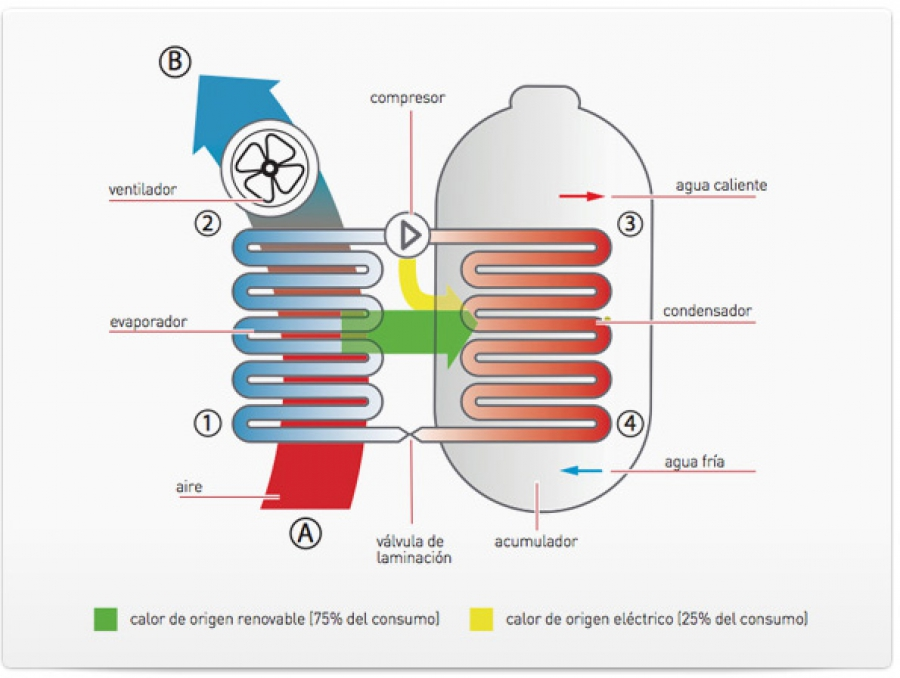 Aerotermia. Energía renovable para nueva construcción.