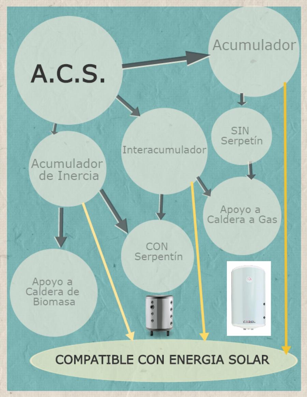 Diferencia entre acumulador, interacumulador y acumulador de inercia