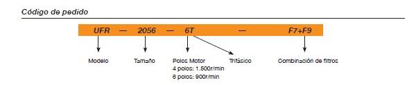 Código Unidad de Filtración Sodeca UFR