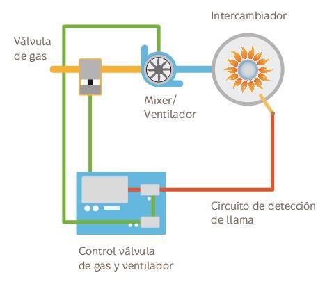 Tecnología Gas inverter