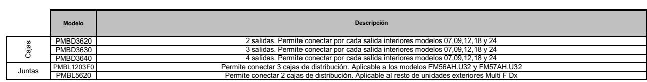 Cajas de distribución y juntas de derivación LG Multi Inverter