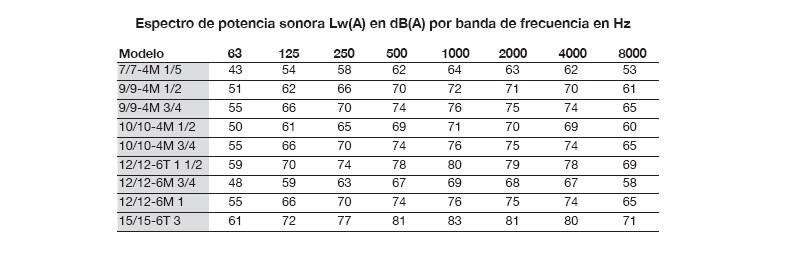 Características Acústicas Unidad de Filtración Sodeca UDT