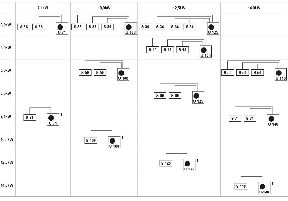 Combinación sistema PACi R410