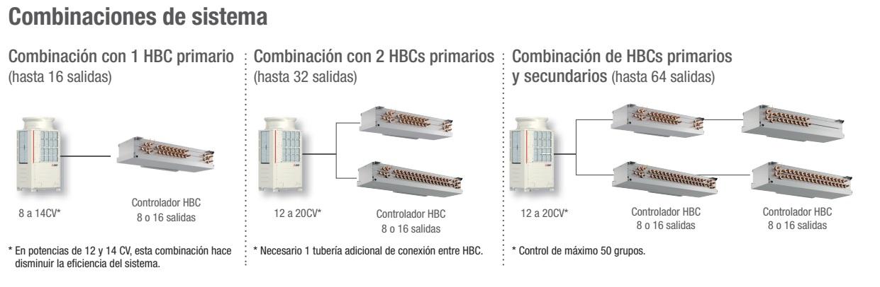 Combinaciones del sistema VRF