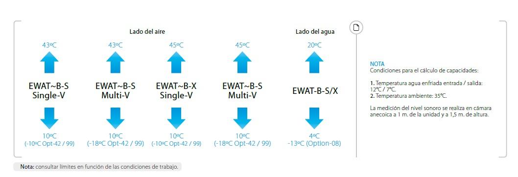 Condiciones de enfriamiento Daikin EWAT B SS