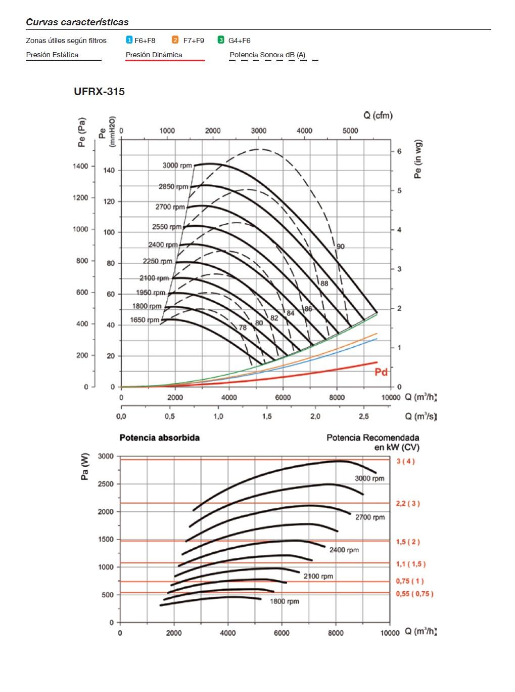 Curvas características Unidad de Filtración Sodeca UFRX
