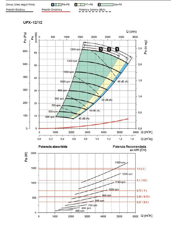 Curvas características Unidad de Filtración Sodeca UFX