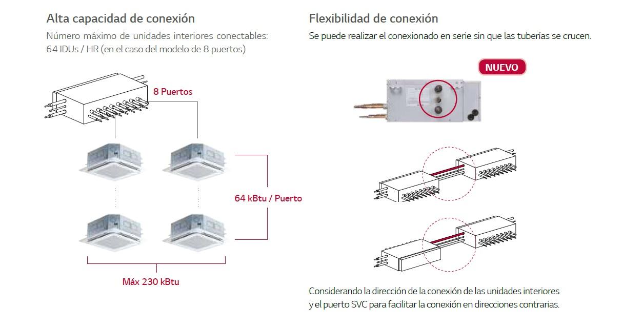 Caja de conexión HR para sistema VRF LG Multi V