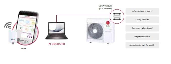 Control a través del Wifi con MV Multisplit LG