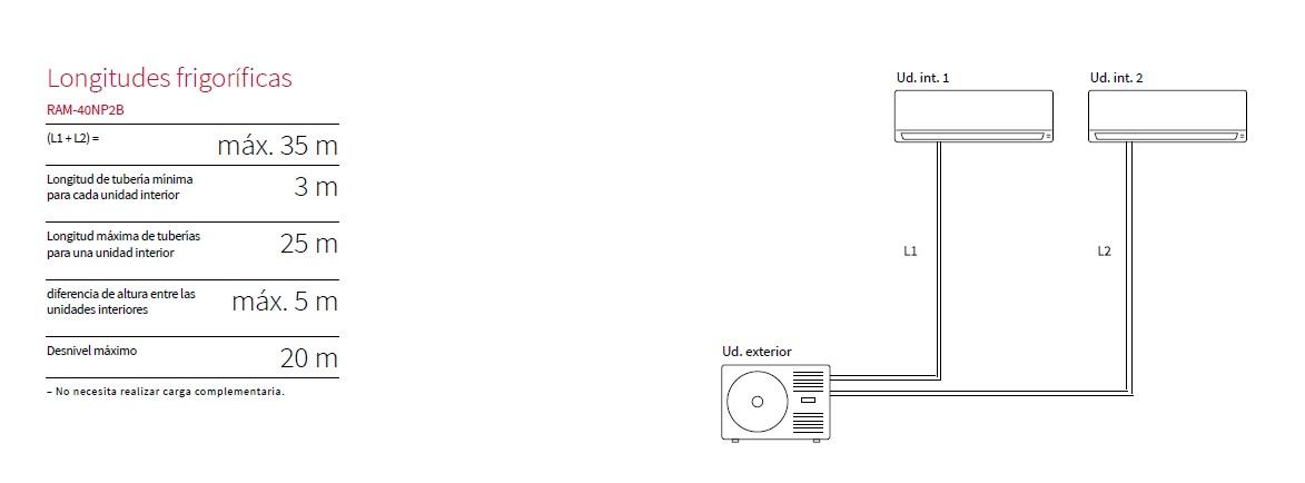 Esquema de instalación Unidad extertior Hitachi RAM-40NP2B
