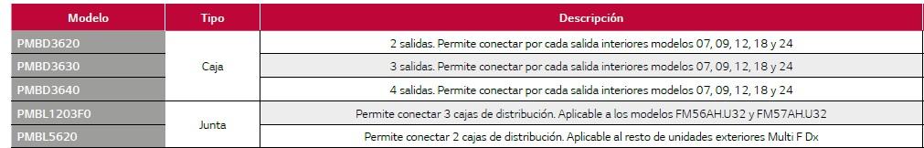 Ficha técnica de cajas de distribución LG