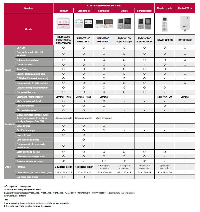 Funciones de los controles remoto LG