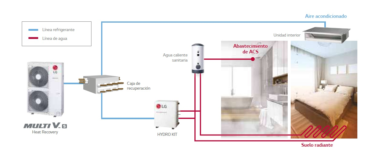 Instalación sistema VRF LG Multi V