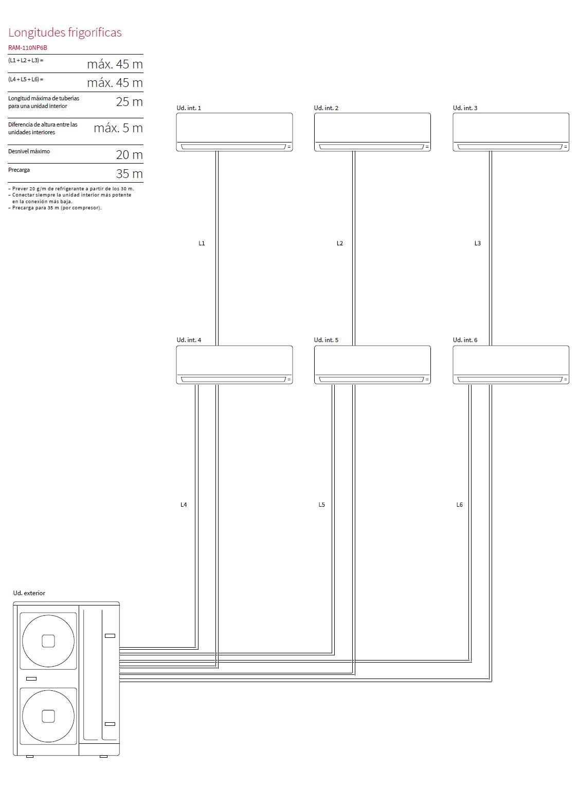 Longitudes Aire acondicionado Hitachi RAM 110NP6B