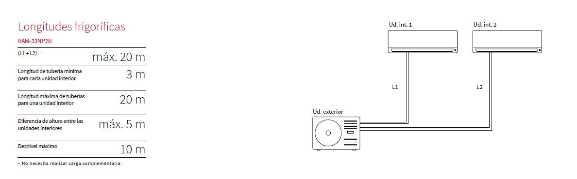 Longitudes Aire acondicionado Hitachi RAM 33NP2B unidad exterior