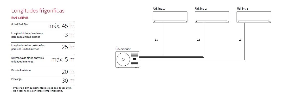 Longitudes Aire acondicionado Hitachi RAM 53NP3B